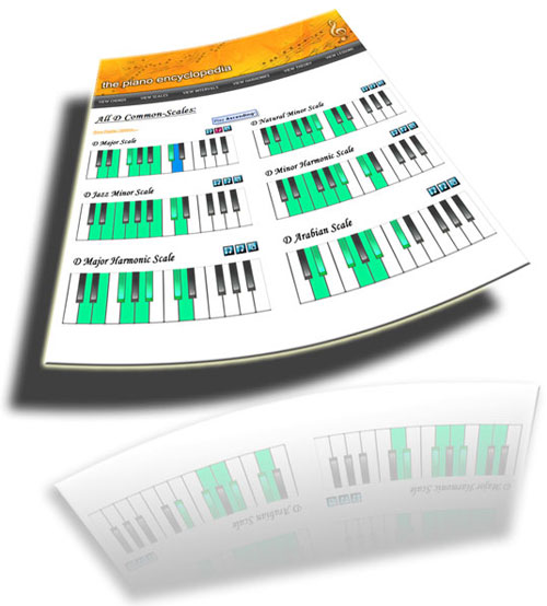 Piano Scales Dictionary